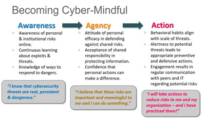 Becoming Cyber Mindful
