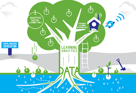 How Learning Analytics Uplifts Education