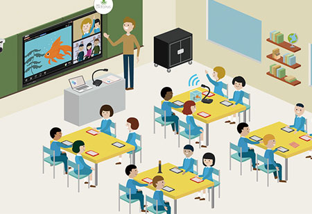 Resources that Drive Organizations Toward Smart Classroom